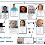 """Кристина Сидорова: Моделът """"батко и братко"""" е в сила от години в Габрово!"""